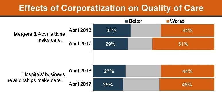 Effects of Corporatization on Quality of Care