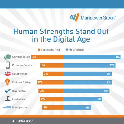 Human strengths stand out in the digital age.