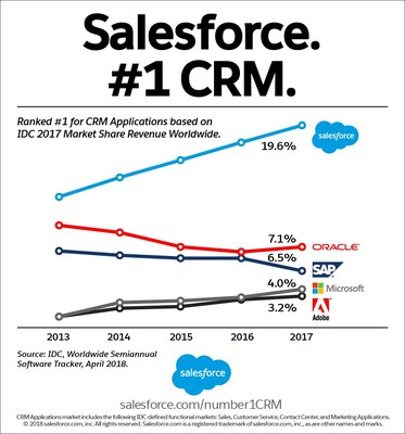 Salesforce has been named the #1 CRM provider by International Data Corporation (IDC) for the fifth consecutive year.