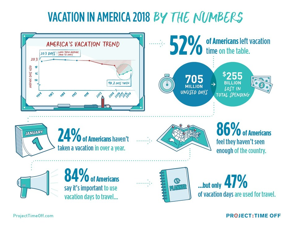 Vacation in America 2018, By the Numbers. Source: Project: Time Off