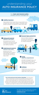 Key Terms to Understand on your Auto Insurance Policy