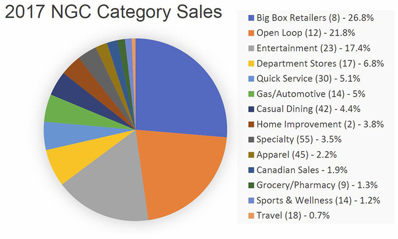 2017 National Gift Card category sales based on thousands of loyalty, reward and incentive corporate purchases.