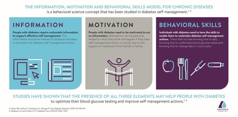 THE INFORMATION, MOTIVATION AND BEHAVIORAL SKILLS MODEL FOR CHRONIC DISEASES (PRNewsfoto/Ascensia Diabetes Care)