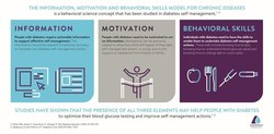 THE INFORMATION, MOTIVATION AND BEHAVIORAL SKILLS MODEL FOR CHRONIC DISEASES