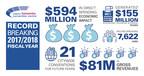 Metro Toronto Convention Centre Boosts Toronto's Economy in Record Year