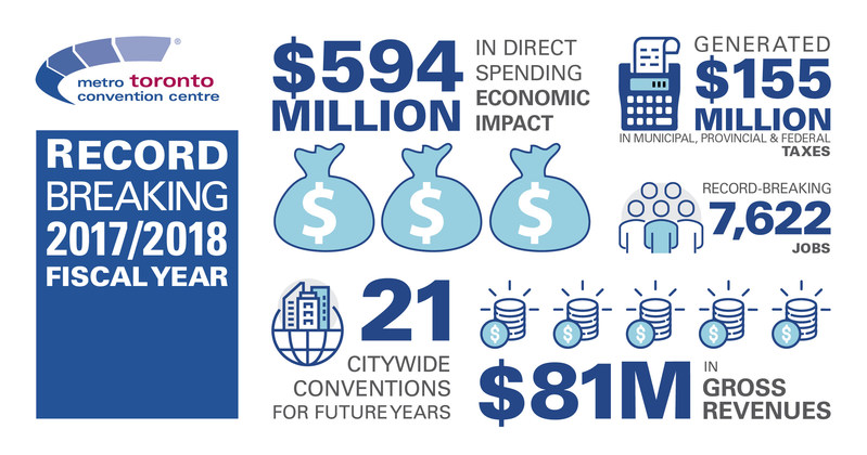 Infographic highlighting the results of the MTCC's record-breaking fiscal year. (CNW Group/Metro Toronto Convention Centre)