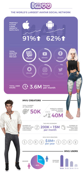 IMVU: The Leading Avatar-Based Social Network Strengthens