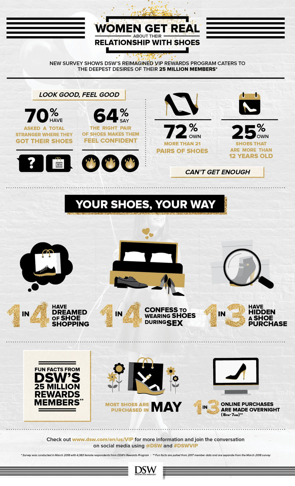 Survey results from DSW Rewards members