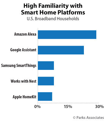 Parks Associates: High Familiarity with Smart Home Platforms