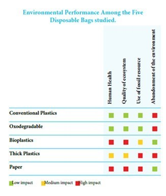 Environmental Performance Among the Five Disposable Bags studied (CNW Group/Canadian Plastics Industry Association)