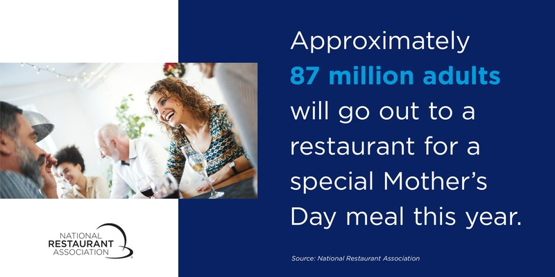 87 million adults will go out to a restaurant for a special Mother's Day meal this year.