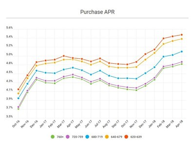 Purchase APR by Credit Score Range
