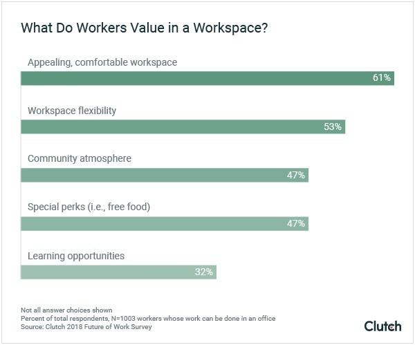 Data from Clutch survey showing what workers value in a workspace (PRNewsfoto/Clutch)