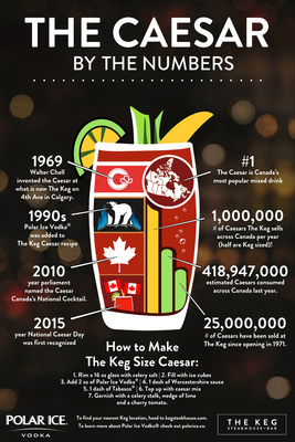 Keg Size Caesar Infographic (CNW Group/Corby Spirit and Wine Communications)