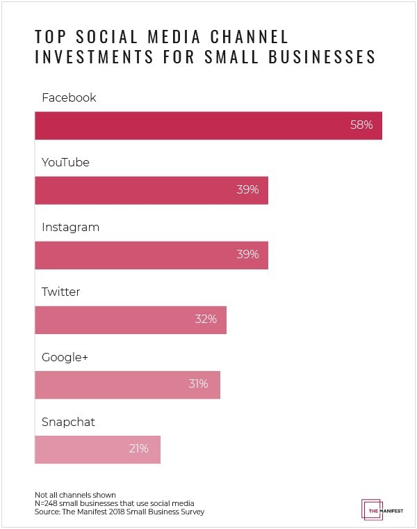 Data showing the top social media channels small businesses plan to invest in this year
