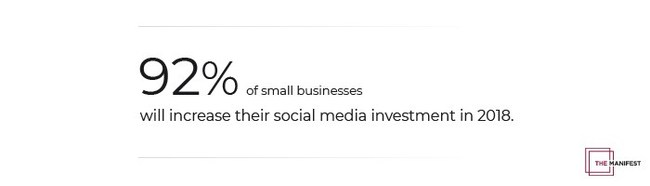 New survey found that 92% of small businesses plan to invest more in social media in 2018