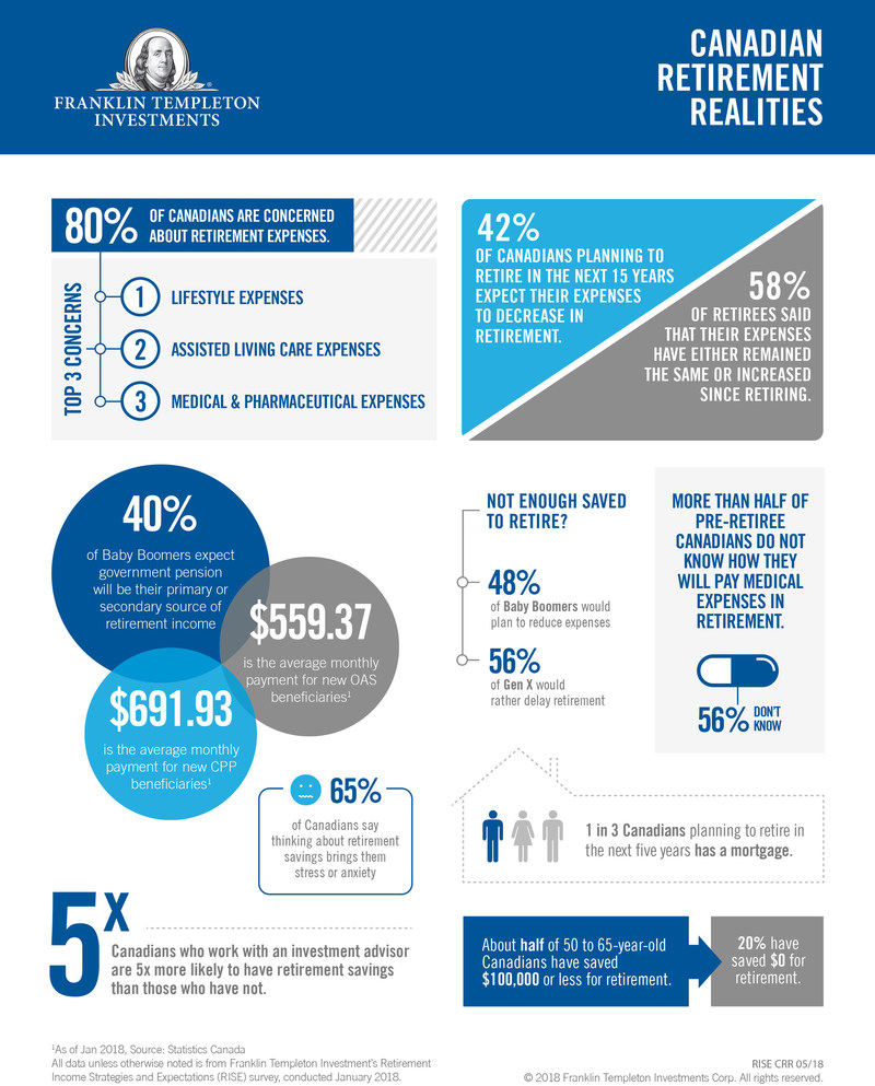 Canadian Retirement Realities (CNW Group/Franklin Templeton Investments Corp.)