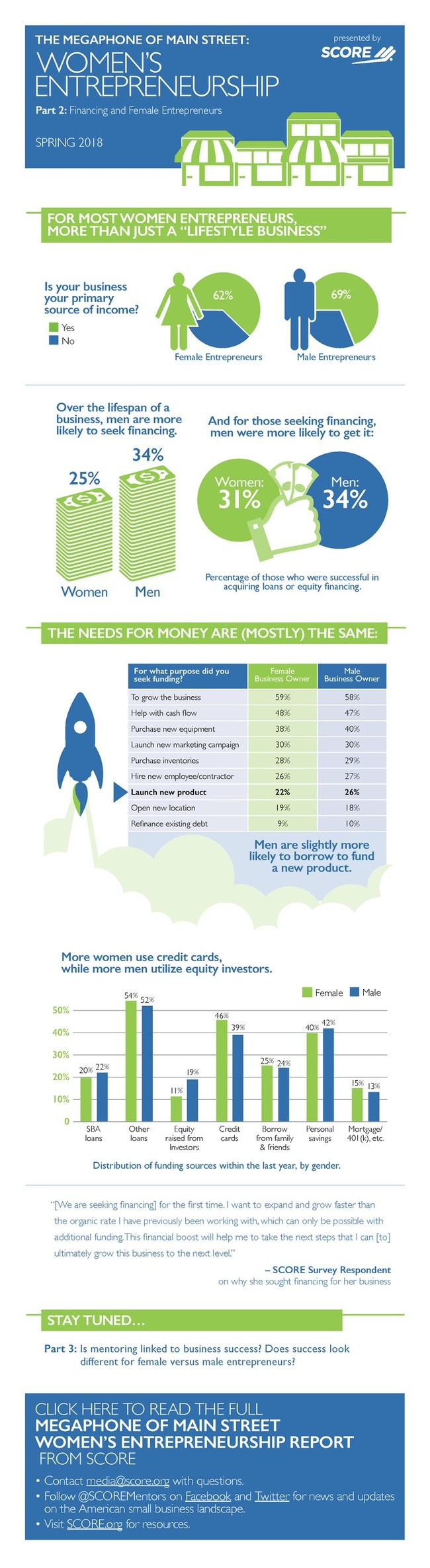 SCORE, mentors to America's small businesses, has published original survey data showing that women entrepreneurs are less likely than men to seek and obtain financing, even though they are starting businesses faster than men, and their businesses are just as successful in terms of business starts, revenue growth, job creation and longevity. This difficult financial climate for women entrepreneurs makes them more likely than men to rely on credit cards as a source of business funding.