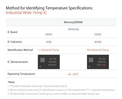 Method for Identifying Temperature Specifications: Industrial Wide-Temp IC