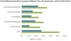 Global Material Handling Equipment Market Size, By Application, 2015 & 2024 ($ Bn)