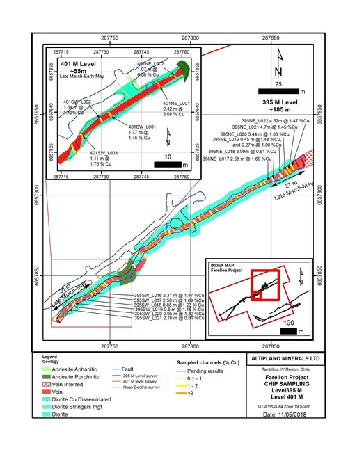 Figure 1. Location of Channel Sampling Lines and Cu-Fe-Au at the 395M and 401M Levels Obtained from late March to early May, 2018 (CNW Group/Altiplano Minerals)