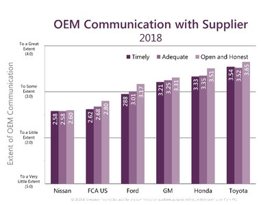 The degree and quality of communication between an automaker and its suppliers is a major determinant of good supplier relations.  In the study, Communication has three components: Timeliness, Adequacy and Open & Honest.  Looking at just the latter, Toyota (3.65) and Honda (3.51) ranked one and two, respectively, followed closely by GM (3.31).  Ford was fourth (3.17) followed by FCA US (2.80) and Nissan (2.60).  Ford's drop in all three communication measures this year was an important contributor to its 20-point decline in its Working Relations ranking.  Overall OEM Communication involving all three categories reflects the same order.