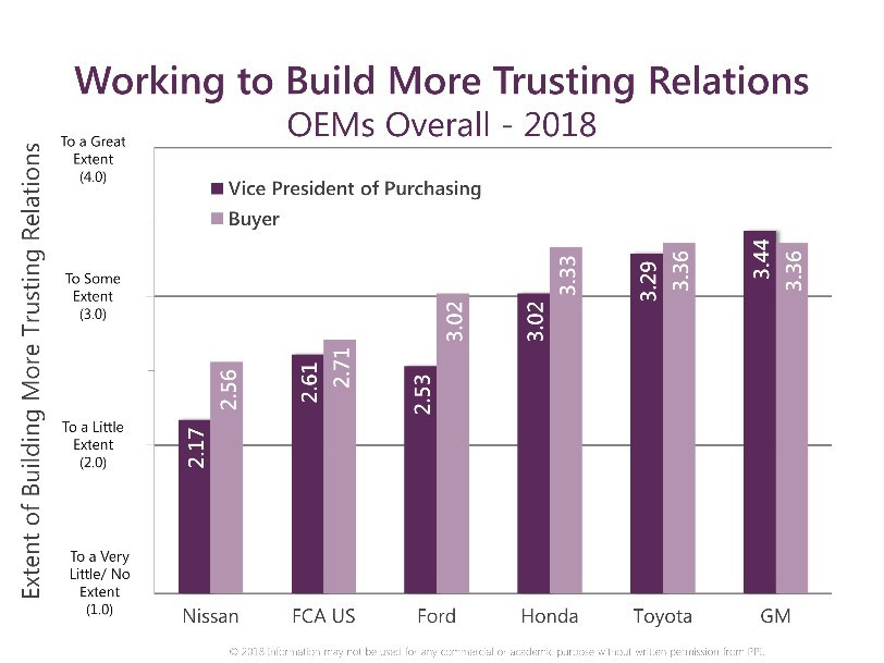 In addition to Communication, the other most significant component of the Working Relations Index ranking is Trust – in other words, how much do you trust the OEM. In overall trust, Toyota (3.63) and Honda (3.51) both dropped but are still one and two respectively, while GM (3.21) continues to improve in the third spot. Ford (3.05) is fourth. FCA US (2.72) and Nissan (2.39) finished well behind and are fifth and sixth, respectively. However, when it comes to which OEM purchasing VP and buyer team is working hardest to build trust relations, GM's vice president of purchasing is ranked highest (3.44) followed by the VPs at Toyota (3.29) and Honda (3.02). In terms of buyers, GM and Toyota buyers are perceived to be doing the best job (tied at 3.36), followed by Honda which is only three points lower.  But, the greatest gap between the VP and buyers is at Ford (49 points), Nissan (39) and Honda (31), suggesting a growing disconnect between the executive leadership and their buyers.