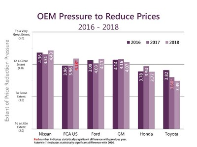 It is widely perceived that how much pressure a company applies to its suppliers to reduce prices affects how well the OEM is liked or preferred by its suppliers.  Eighteen years of Working Relations studies shows there is no correlation between price reduction pressure and a higher score on the Working Relations Index because it is not the pressure to reduce prices that counts; it is how that pressure is applied that affects relations.  This year, Toyota suppliers experienced the least pressure to reduce prices (3.49), followed by Honda (3.77) and GM (4.07).  Ford (4.17) and FCA US (4.18) are close behind. Suppliers felt the greatest pressure to reduce prices at Nissan (4.43).