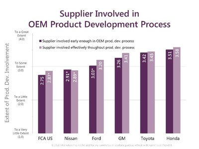 A supplier's involvement in, and throughout, the OEM's product develop process is key to controlling cost, quality and on-time delivery. Honda did the best job this year, followed by Toyota and GM. Nissan was fifth and FCA US, last.