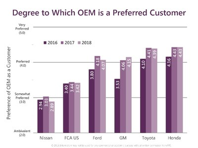 Given the results of this year's N.A. Automotive OEM Buyer-Supplier Relations study and all the components that go into the rankings, it is not difficult to understand why, for the third year running, Honda (4.43) and Toyota (4.39) are the most preferred OEMs to do business with, followed by GM (4.15) and then Ford (4.07). FCA US (3.42) and last-place Nissan (2.89) continue to be the least preferred customers, significantly behind the four other OEMs.