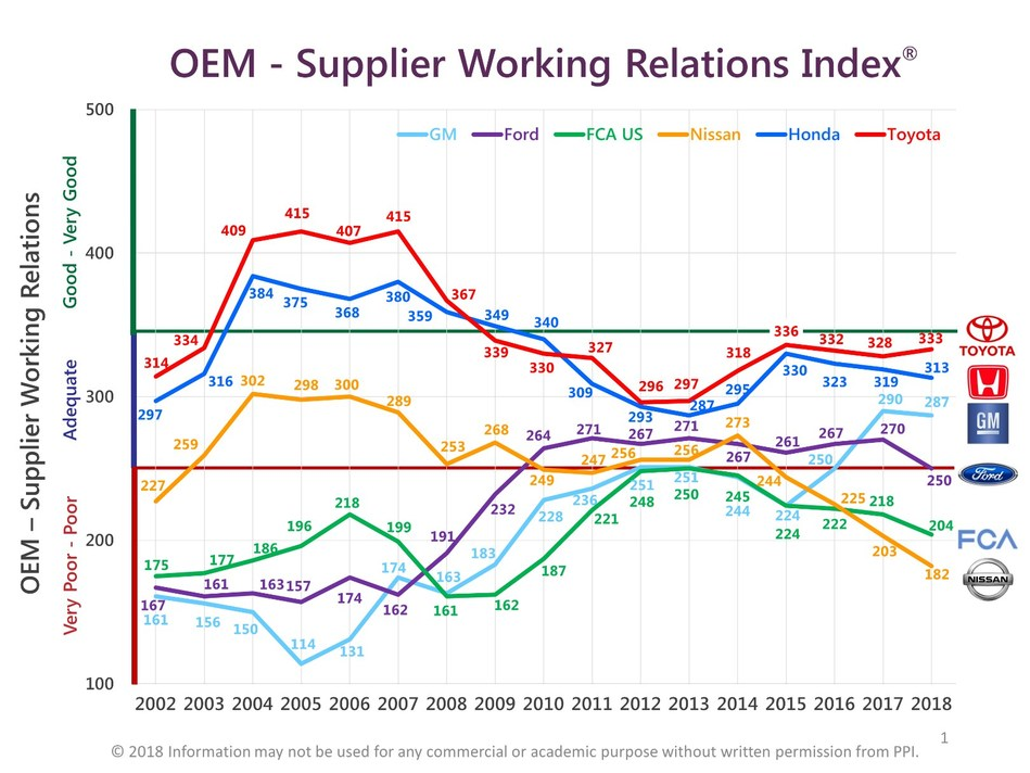 Five of the six major North American automakers' scores dropped in the 2018 NA Automotive OEM Buyer-Supplier Working Relations study.  Toyota (3.33) ticked upward slightly after declining for two years, holding onto first-place and continuing to distance itself from second-place Honda (313). General Motors (287), after a two-year dramatic improvement that enabled it to overtake Ford for third place, fell slightly this year. Ford (250), after eight years of mixed results, fell to the borderline of Poor relations, its lowest point in nine years. FCA US (204) in fifth place also continued its downward slide to its lowest ranking in eight years. And Nissan (182) continued its dramatic four-year slide to its all-time low in supplier relations since the study began in 2002.