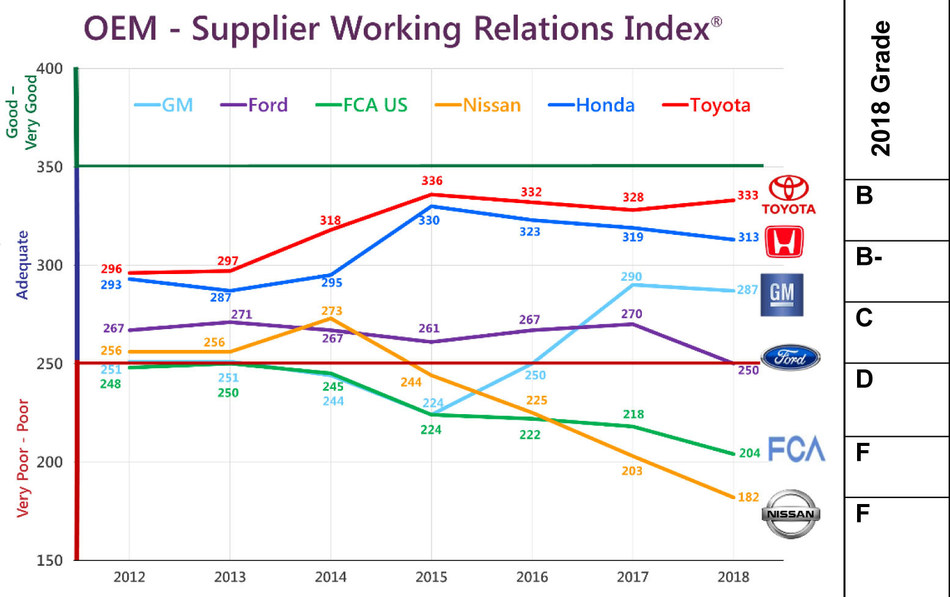 A well-managed supplier relations program directly impacts the automakers' profits. However, the erratic up-and-down year-over-year trend lines on the WRI graph suggest that these automakers either don't have a comprehensive supplier relations program in place, or their programs are poorly executed, and it's costing them hundreds of millions of dollars because suppliers contribute about 60 percent to an automaker's gross profits, according to John Henke, president of Planning Perspectives, and author of the 18th annual NA Automotive OEM Buyer-Supplier Relations Index study.
