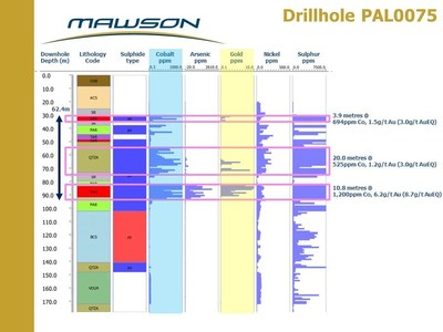 Figure 2: Strip log for drillhole PAL0075 at the Raja prospect, Rajapalot, Finland. Note cobalt assays mirror and extend gold mineralized zones. (CNW Group/Mawson Resources Ltd.)