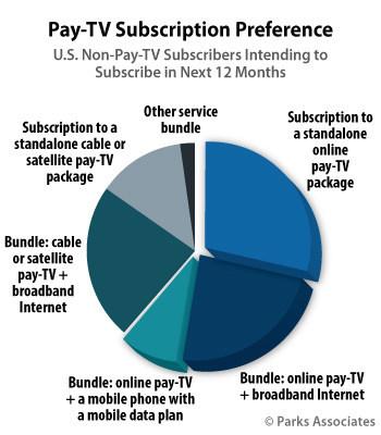 Parks Associates: Pay-TV Subscription Preference