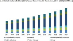 U.S. Nitrile Butadiene Rubber (NBR) Powder Market Size, By Application, 2013 – 2024 (USD Million)