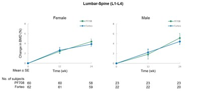 Figure 1. Study PF708-301 Lumbar-Spine Bone Mineral Density Results in Female and Male Patients