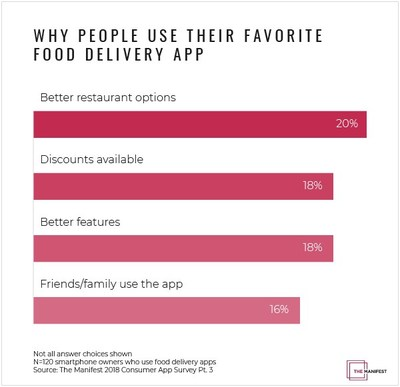 New data from The Manifest shows why people use food delivery apps.
