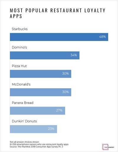 A consumer app survey from The Manifest portrays the most popular restaurant loyalty apps consumers use.