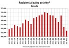 Residential sales activity Canada (CNW Group/Canadian Real Estate Association)