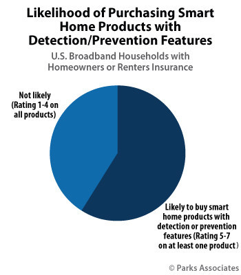 Parks Associates: Likelihood of Purchasing Smart Home Products with Detection/Prevention Features