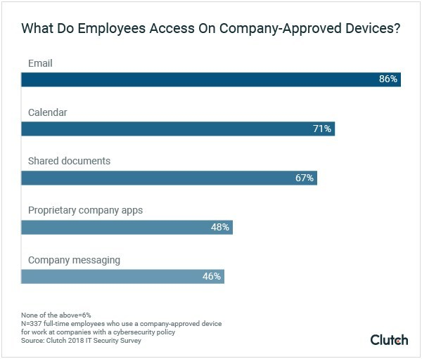 New data from Clutch reveals the work-related materials employees access on company-approved devices.