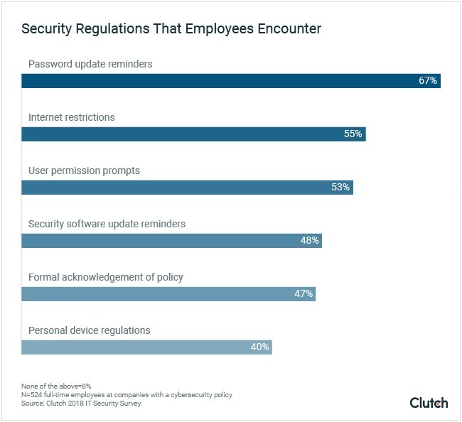 Clutch survey data shows security regulations employees regularly encounter at work.