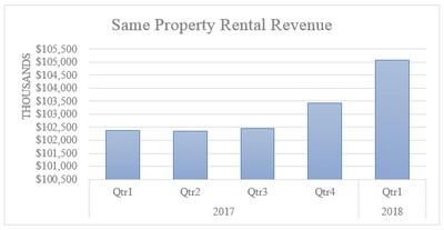 Exhibit A - Same Property Rental Revenue (CNW Group/Boardwalk Real Estate Investment Trust)
