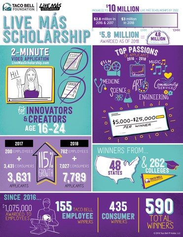 Taco Bell Foundation announces $3 million in scholarships for 300 students, doubling the amount awarded from 2017.