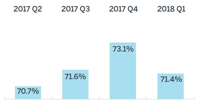 Source: Milliman Public Pension Funding Index, 2018 Q1