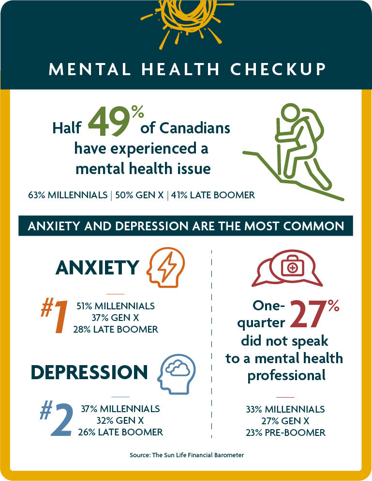 Half of Canadians have experienced a mental health issue (CNW Group/Sun Life Financial Canada)