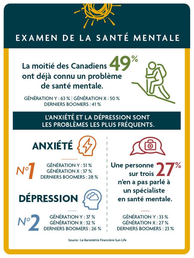 La moitié des Canadiens ont connu un problème de santé mentale (Groupe CNW/Financière Sun Life Canada)