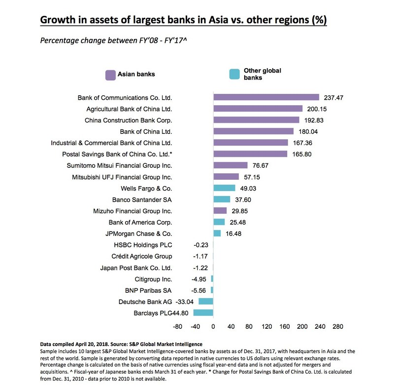 Growth in assets of largest banks in Asia vs. other regions (%)