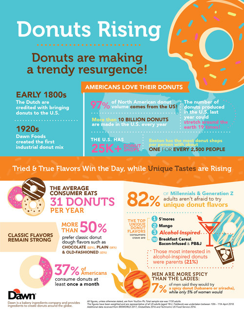 Infographic highlighting findings from Dawn Foods' inaugural Donut Day survey.