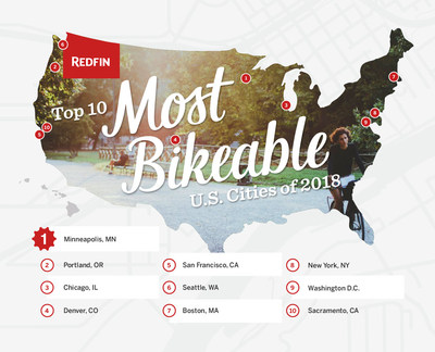Redfin announces 2018's most bikeable cities